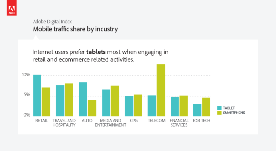 Online shops see the largest Tablet traffic share!