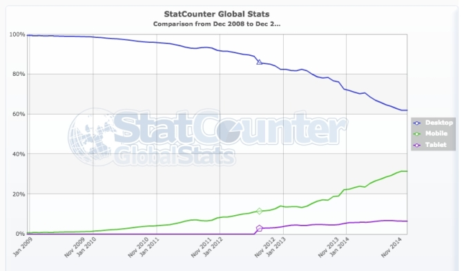 StatCounter-comparison-ww-monthly-200812-201412